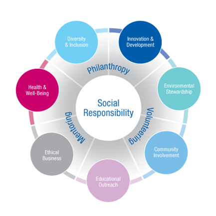 company q s attitude toward social responsibility Social responsibility of company q social responsibility is when companies and businesses try to have positive relations with the society they are in social responsibility is essential for any company company q's current attitude towards socially responsible is not good because it is an.