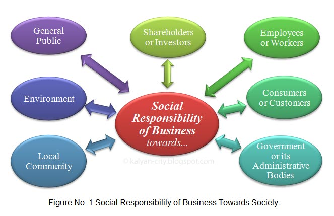 corporate social responsibility institute for public essay on corporate social responsibilities